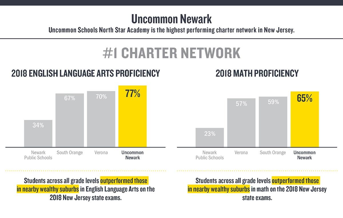 Results – Uncommon Schools Newark